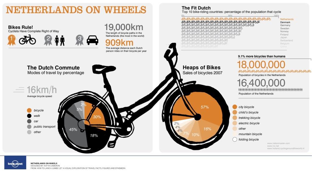 Gráfico da LonelyPlanet sobre os holandeses e suas bicicletas