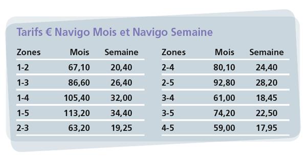 Tarifas do Navigo mensal e semanal